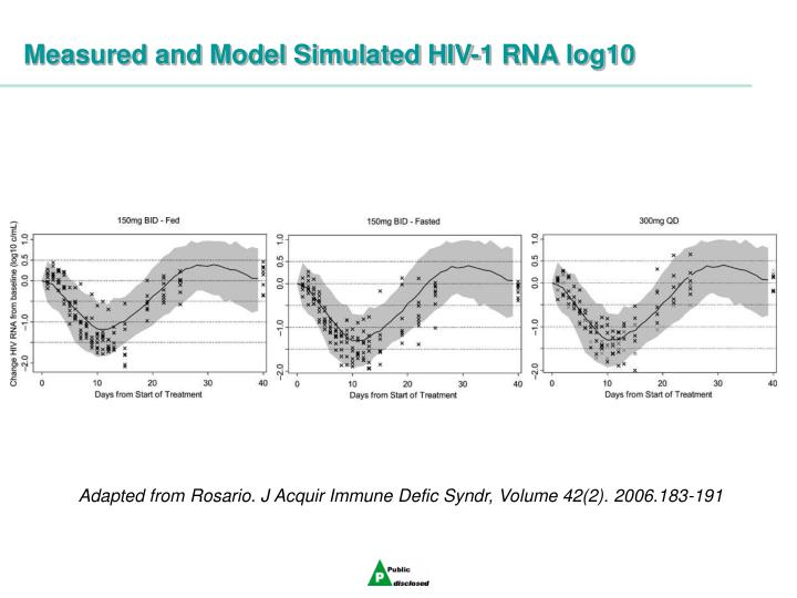 Measured and Model Simulated HIV-1 RNA log10