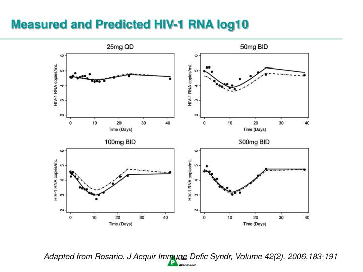 Measured and Predicted HIV-1 RNA log10