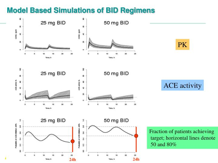 Model Based Simulations of BID Regimens