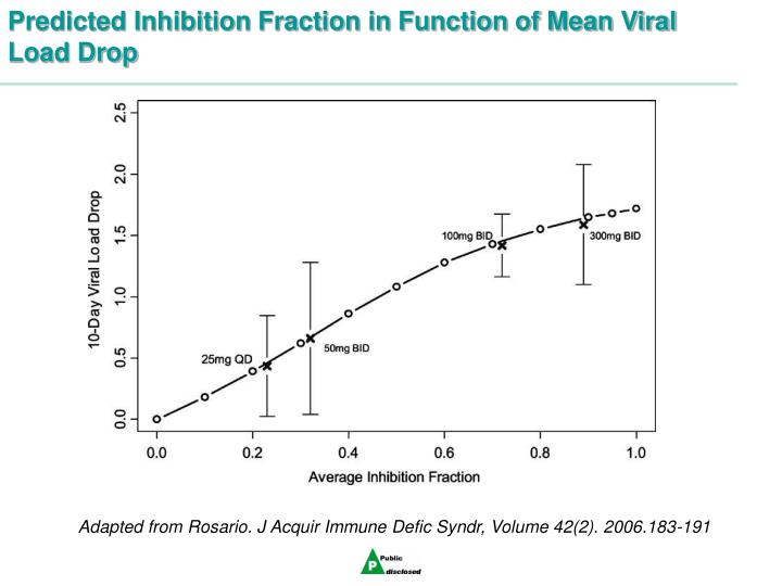 Predicted Inhibition Fraction in Function of Mean Viral Load Drop