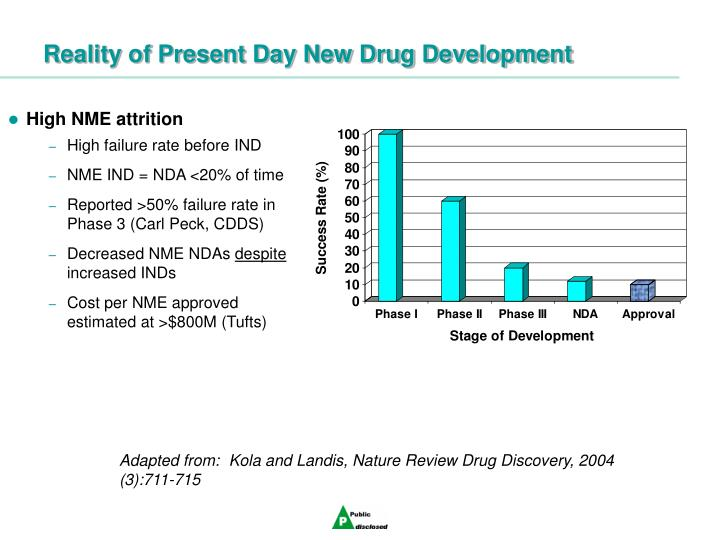 Reality of present day new drug development
