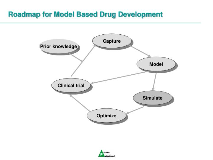 Roadmap for Model Based Drug Development
