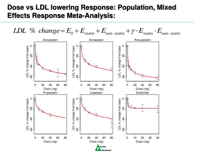 Dose vs LDL lowering Response: Population, Mixed Effects Response Meta-Analysis: