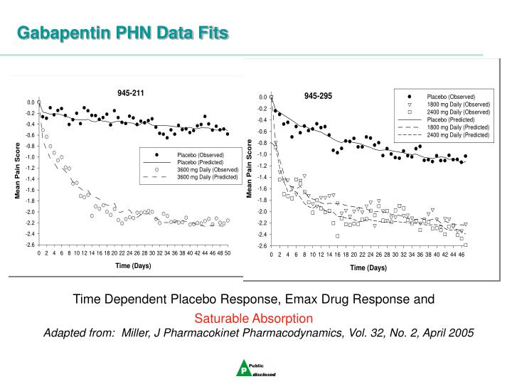 Gabapentin PHN Data Fits