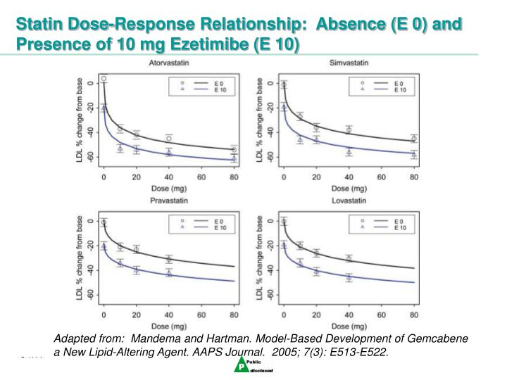 Statin Dose-Response Relationship:  Absence (E 0) and Presence of 10 mg Ezetimibe (E 10)