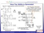 how the 360hz is generated