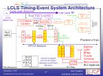 lcls timing event system architecture