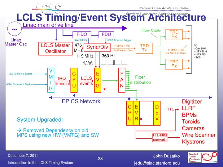LCLS Timing/Event System Architecture