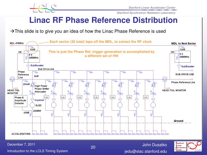 Linac RF Phase Reference Distribution