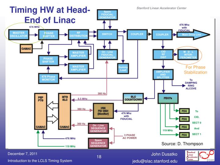 Timing HW at Head-End of Linac