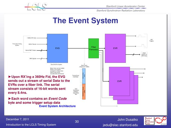 The Event System