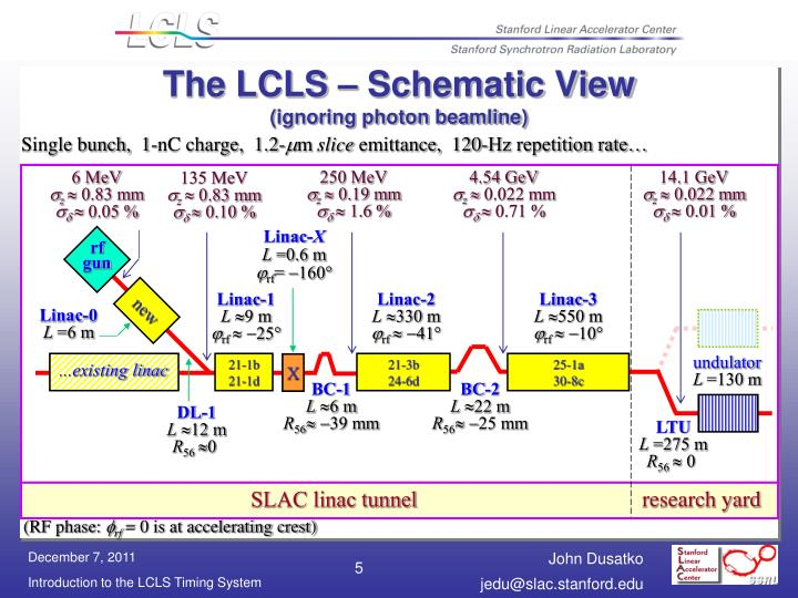 The LCLS – Schematic View