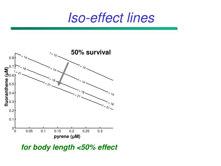 Iso-effect lines
