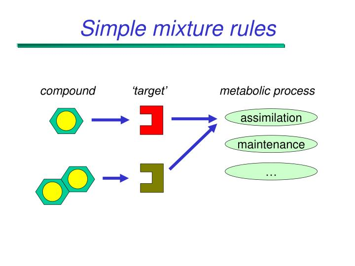 Simple mixture rules
