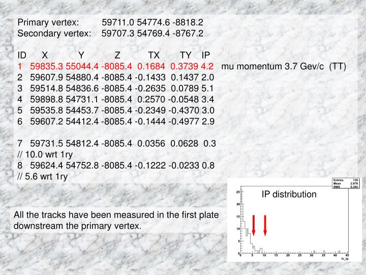 Primary vertex:         59711.0 54774.6 -8818.2