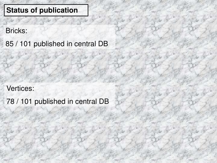 Status of publication