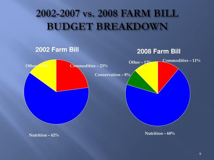 2002-2007 vs. 2008 FARM BILL BUDGET BREAKDOWN
