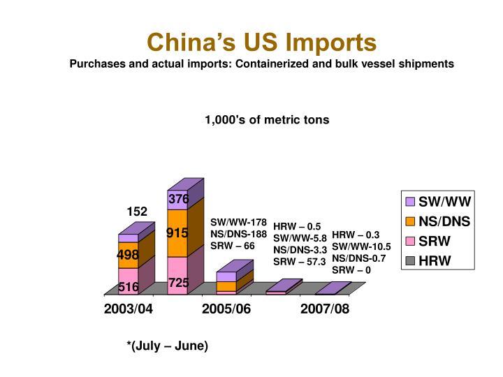 China's US Imports
