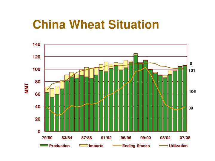 China Wheat Situation