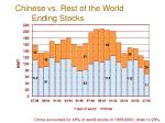 chinese vs rest of the world ending stocks