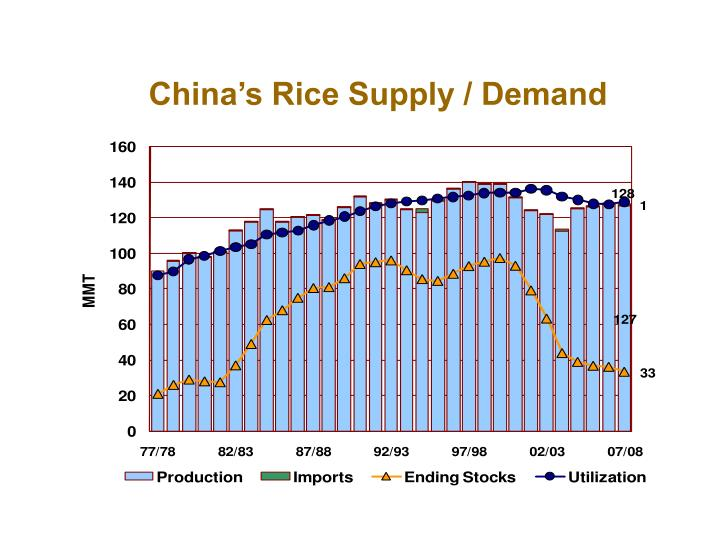 China's Rice Supply / Demand