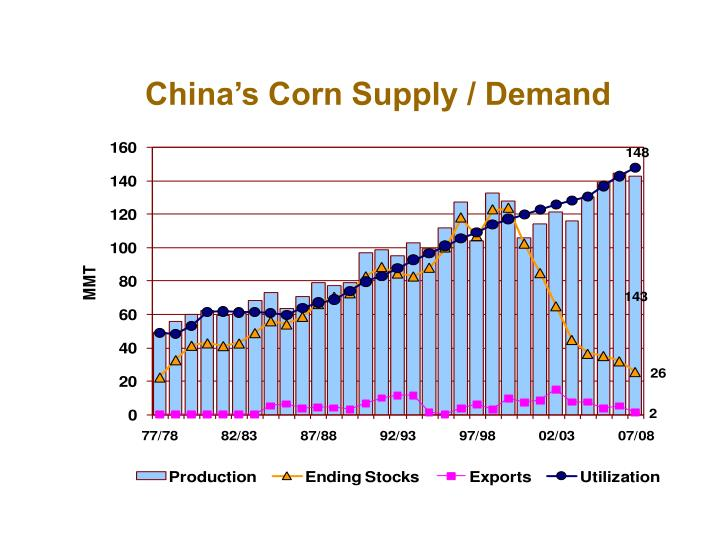 China's Corn Supply / Demand