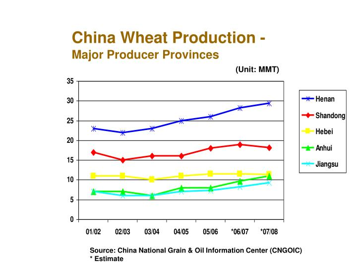 China Wheat Production -