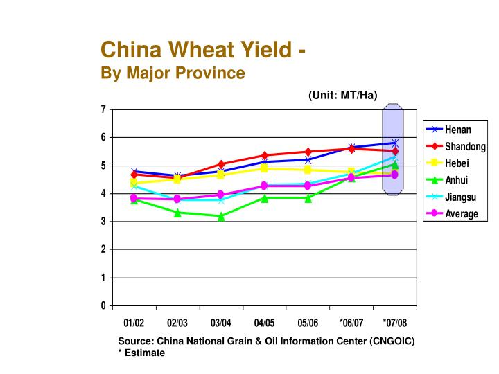 China Wheat Yield -