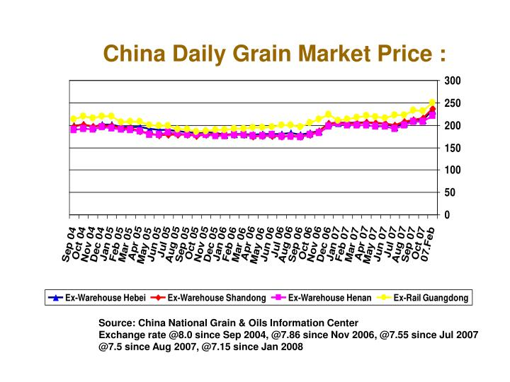 China Daily Grain Market Price :