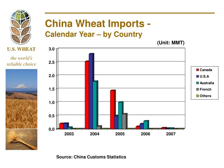 China Wheat Imports -
