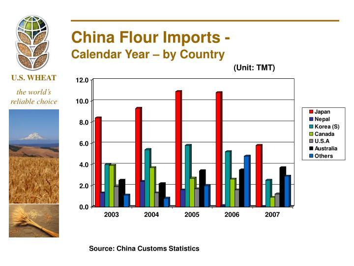China Flour Imports -