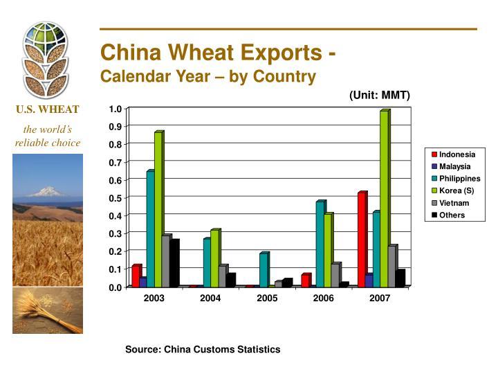 China Wheat Exports -