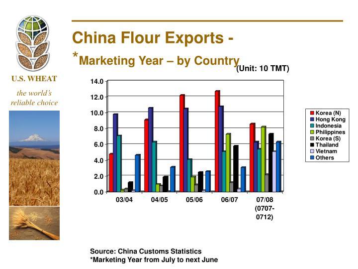 China Flour Exports -