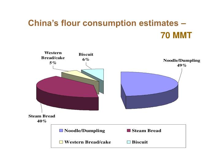 China's flour consumption estimates –