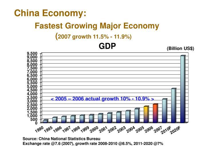 China Economy: