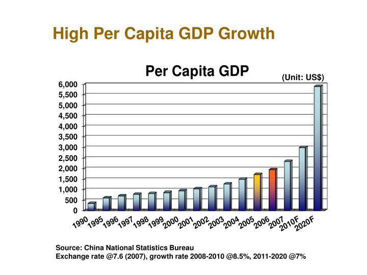 High Per Capita GDP Growth