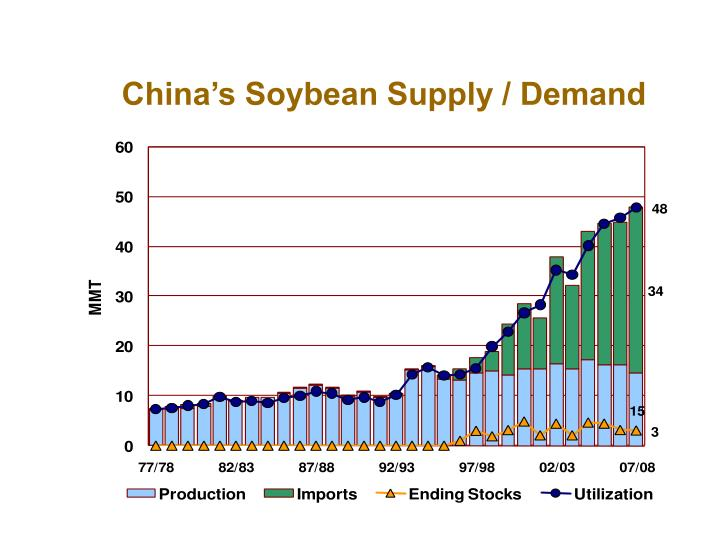 China's Soybean Supply / Demand