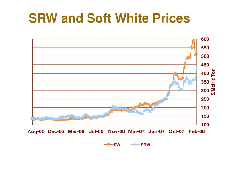 SRW and Soft White Prices