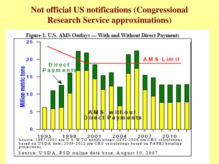 Not official US notifications (Congressional Research Service approximations)