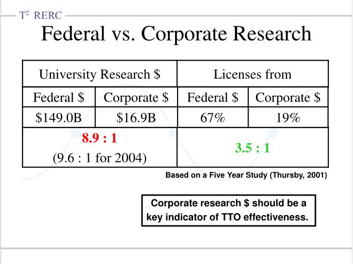 Federal vs. Corporate Research