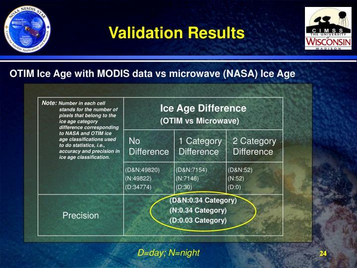 Validation Results