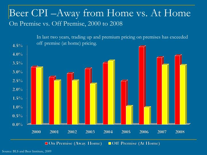 Beer CPI –Away from Home vs. At Home