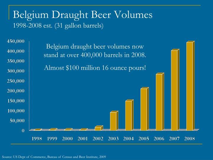 Belgium Draught Beer Volumes