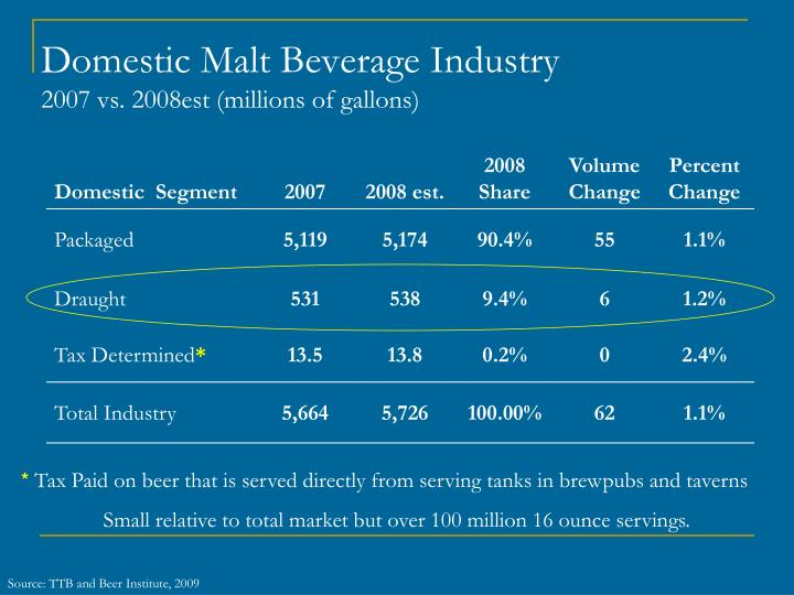 Domestic Malt Beverage Industry