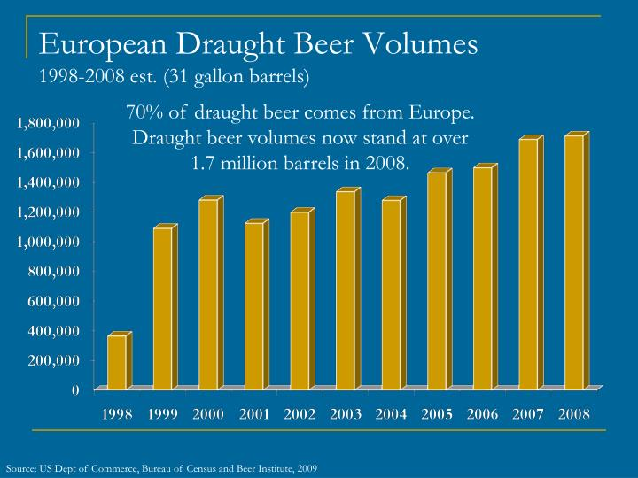 European Draught Beer Volumes