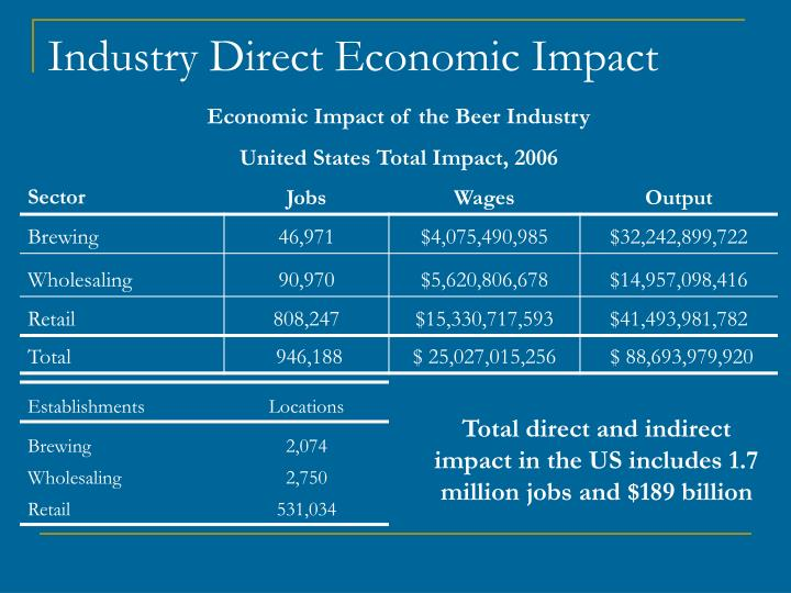 Industry Direct Economic Impact