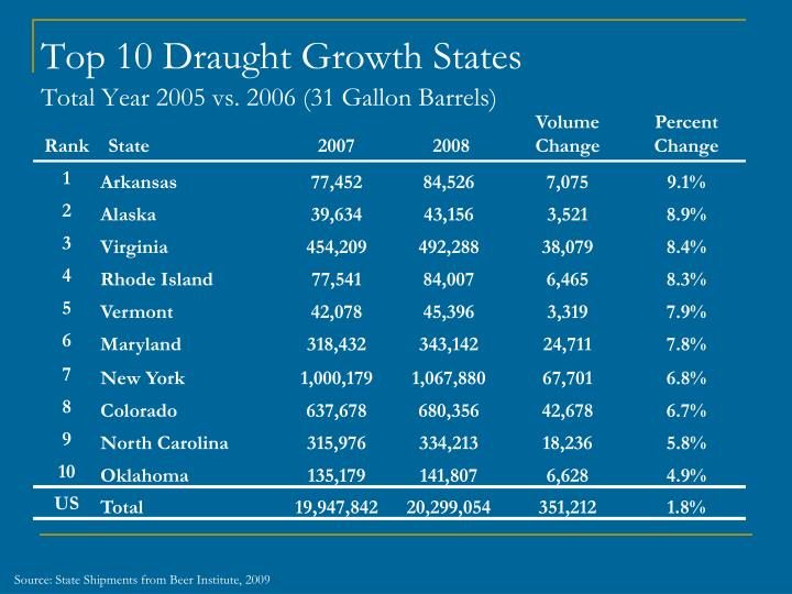 Top 10 Draught Growth States