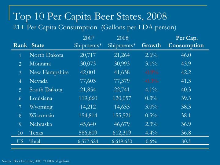 Top 10 Per Capita Beer States, 2008