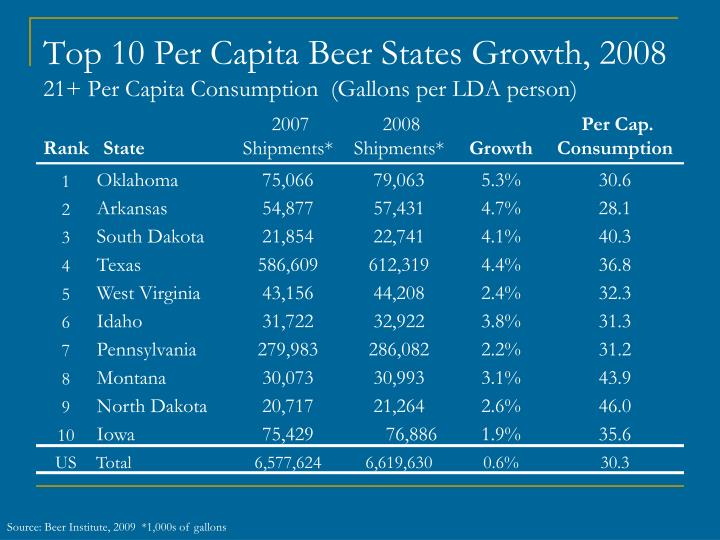 Top 10 Per Capita Beer States Growth, 2008