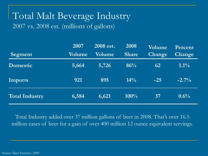 Total Malt Beverage Industry